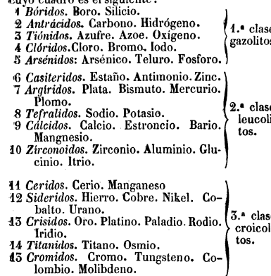Clasificación de los elementos de André M. Ampére, 1814